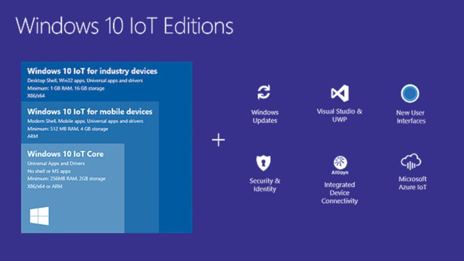 Bild 2. Von Windows 10 IoT gibt es verschiedene Versionen. Die Core Edition bietet keine grafische Oberfläche und ist für das Raspberry Pi 2 Model B bestimmt.