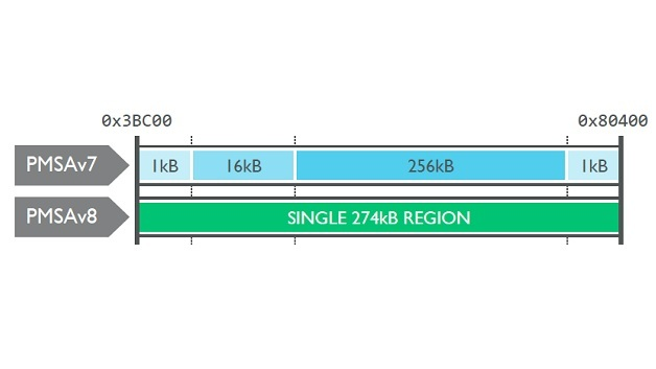 Mit der neuen MPU können bis zu 128 Regionen definiert werden, deren größe nicht mehr eine Potenz von Zwei sein muss.