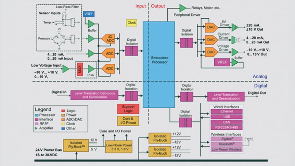 Bild 1: Blockschaltbild eines I/O-Moduls für eine SPS (Bild: Texas Instruments)