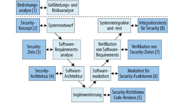 Bild 1. Konzept für Security im Automotive-Software-Entwicklungsprozess. Gemäß ISO 26262 kann auch die Implementierung von Security an den Phasen des V-Modells ausgerichtet werden