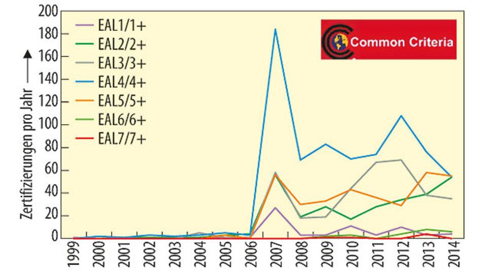 Bild 2. Anzahl der nach Common Criteria zertifizierten Produkte je EAL-Stufe und Jahr weltweit. Die Stufen EAL 2 bis 5 werden am häufigsten verwendet.
