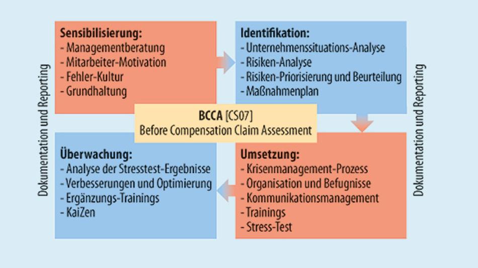 Das Krisen-Präventionsprogramm BCCA (Before Compensation Claim Assessment) beinhaltet im Wesentlichen vier Kern-Bausteine.