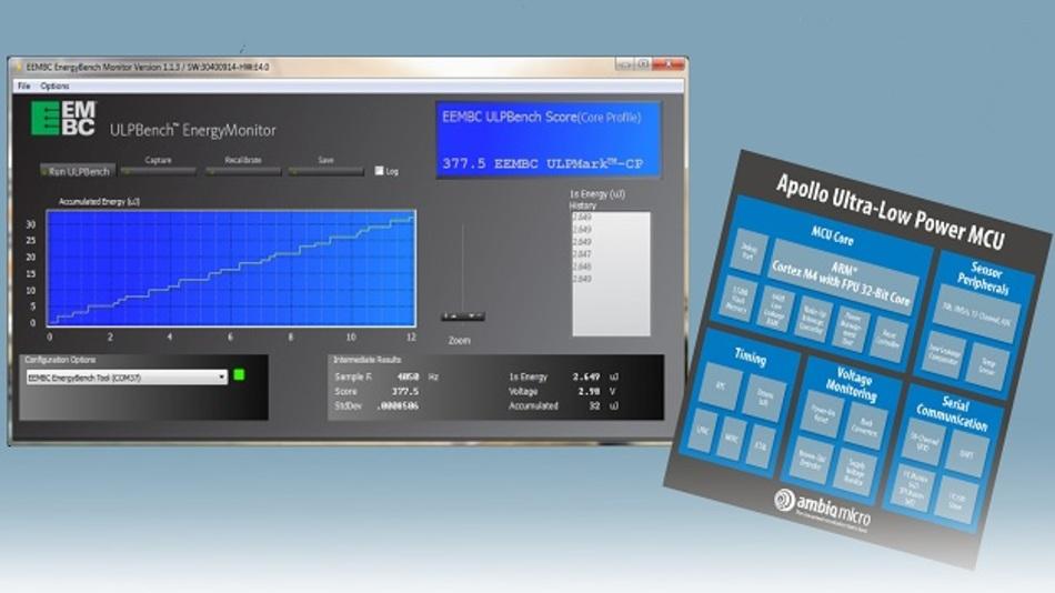 Ein ULPBench-Wert von 377 definiert Ultra-Low-Power neu.