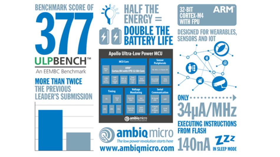 Auf einen Wert von 377 schraubt der Apollo-Mikrocontroller den neuen Bestwert des ULPBench der EEMBC