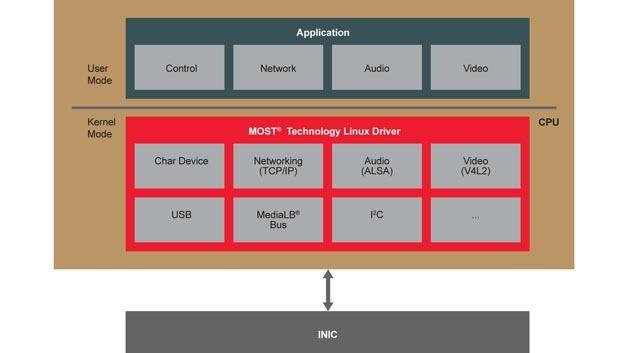 Der Linux-Standard-Kernel enthält ab Version 4.3 einen MOST Linux-Treiber.