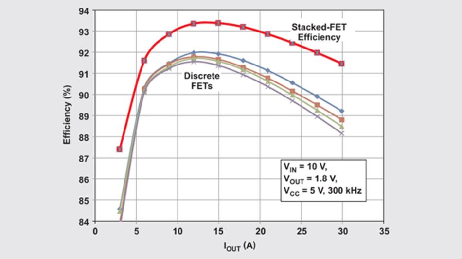 Bild 3: Ein Stacked-FET bringt es unter gleichen Testbedingungen auf einen wesentlich höheren Wirkungsgrad als diskrete FETs.
