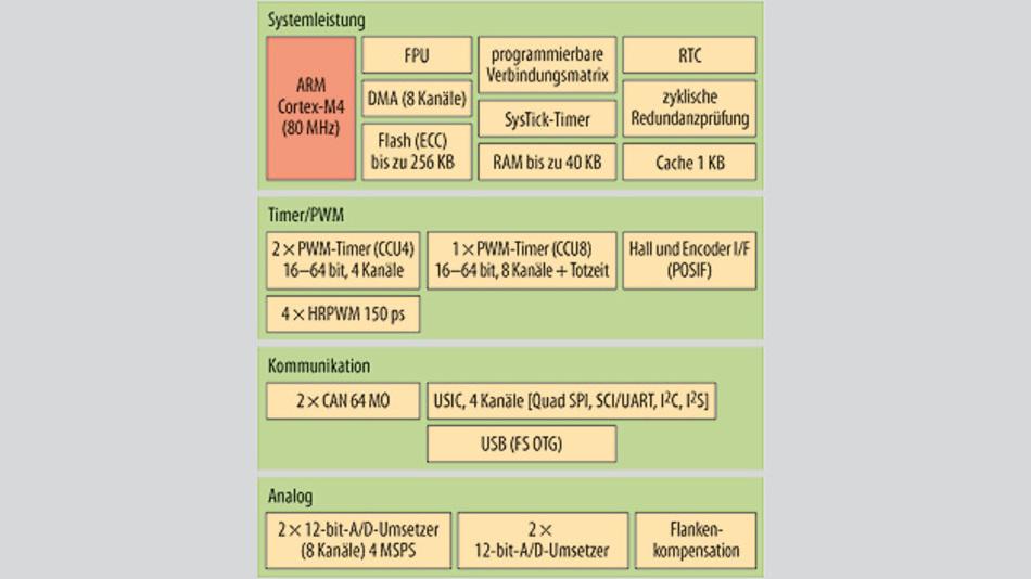 Bild 1. Der XMC4200 kombiniert einen ARM Cortex-M4 Core mit leistungsfähiger Peripherie. Ein wesentliches Funktionsmerkmal ist eine hochauflösende PWM-Einheit mit 150 ps. Damit eignet sich der Controller für digitale Stromversorgungen in Anwendungen wie Solar-Wechselrichtern, Schaltnetzteilen oder USVs.
