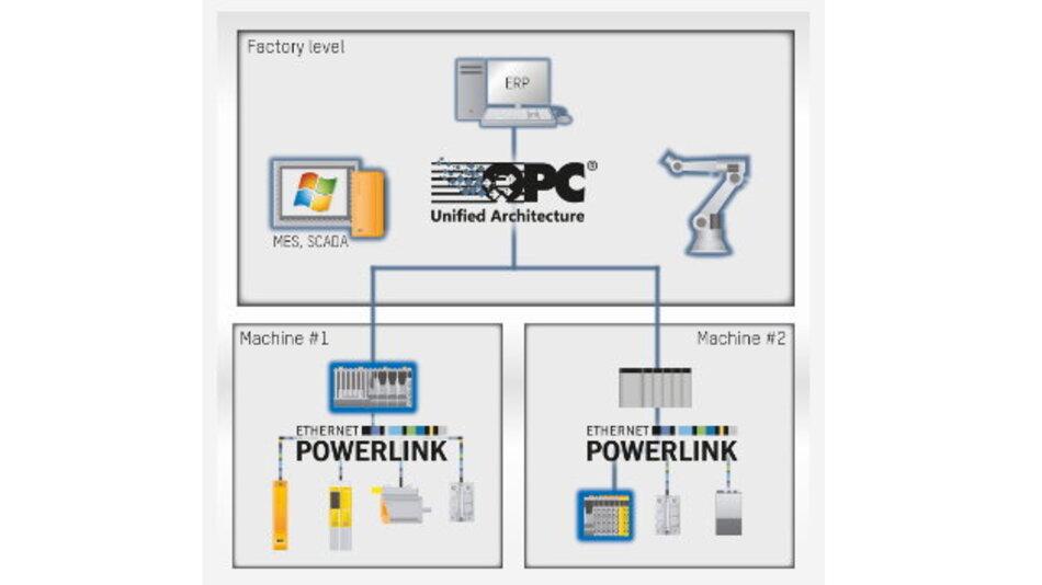 Machine #1: Die Maschinensteuerung empfängt Sensor- und Aktordaten über Powerlink und stellt sie für übergeordnete Systeme via OPC UA zur Verfügung. Machine #2: Durch die direkte Integration von OPC UA in Powerlink kann zum Beispiel ein SCADA-System direkt auf einen Sensor zugreifen; eine Gateway-Funktionalität in der Steuerung ist nicht nötig.