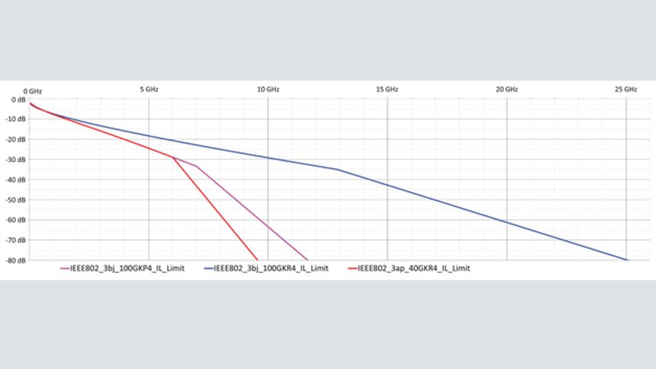 Bild 1: Grenzwerte für maximale Einfügedämpfung (Insertion Loss)