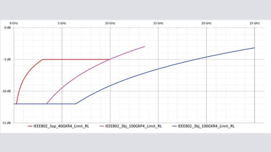 Bild 2: Grenzwerte für die maximale Rückflussdämpfung (Return Loss)