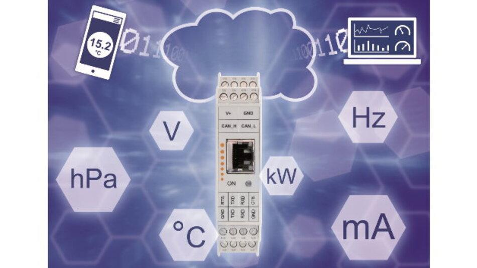 Mit dem Cloud-Gateway IGW/963 lassen sich beliebige Sensoren, Aktoren und Steuerungen auf CAN-Basis mit Cloud-Service-Plattformen verbinden. Dort stehen die CAN-Daten für weitere IT-Anwendungen bereit.