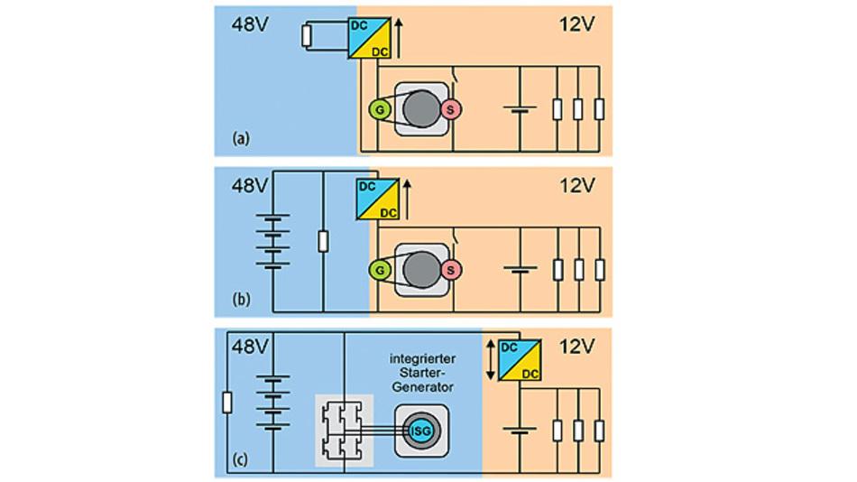 Bild 1. Drei Varianten einer Zweispannungs-Bordnetzarchitektur: (a) zeigt einen einzelnen Verbraucher mit höherer Betriebsspannung, (b) einen zusätzlichen 48-V-Energiespeicher und (c) eine Variante mit Starter-Generator auf der 48-V-Seite.