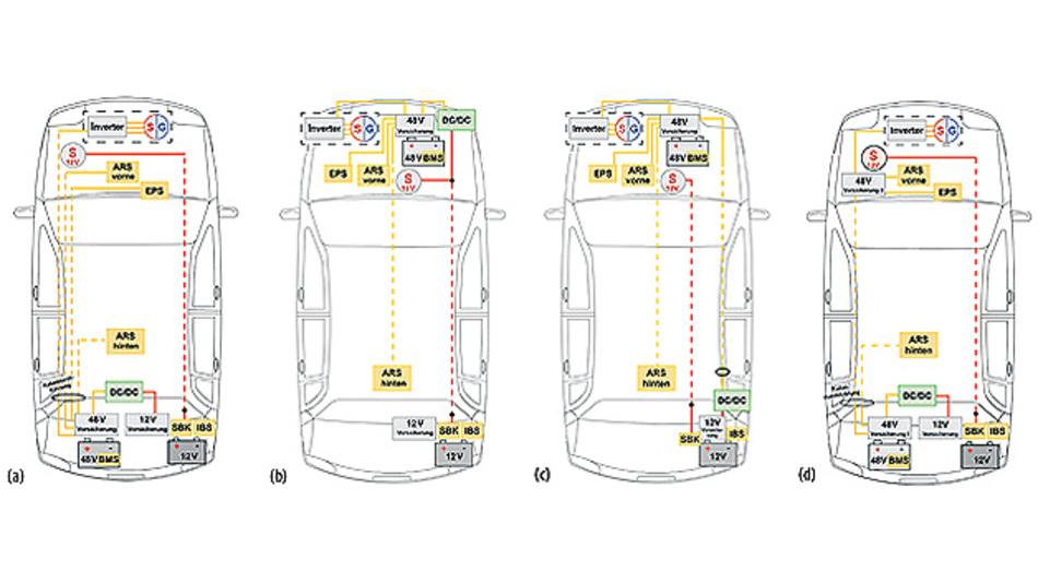 Bild 2. Unterschiedliche Netztopologien: Bei Variante (a) sind die 48-V-Batterie und der DC/DC-Wandler im Fahrzeugheck untergebracht, bei (b) beide Komponenten im Motorraum, bei (c) die Batterie vorne und der Wandler hinten und bei (d) ist im Motorraum eine zusätzliche Sicherungsbox untergebracht .