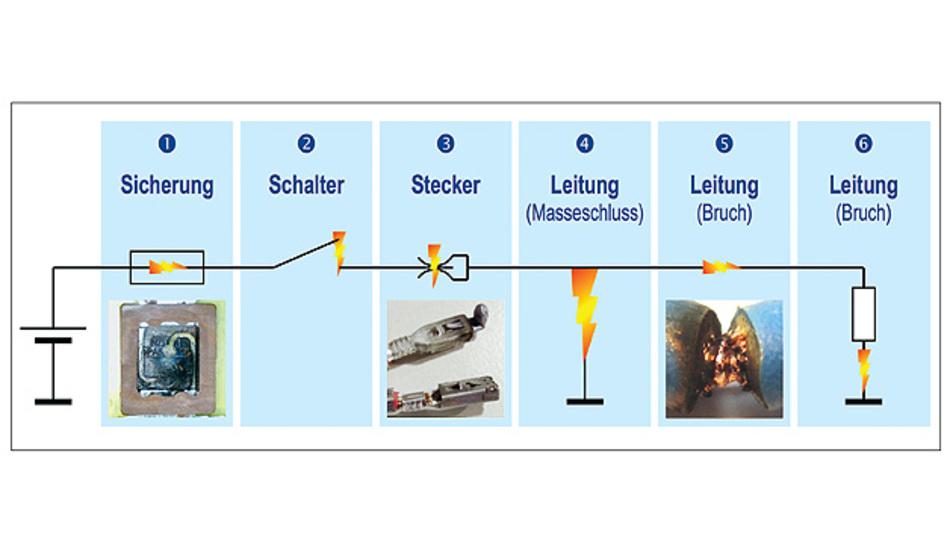 Bild 3. Typischer Strompfad: Ein Lichtbogen kann verschiedene Ursachen haben und entsprechend an unterschiedlichen Stellen auftreten.