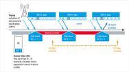 Durch die Einführung von Zugangsklassen (Access Class) lässt sich verhindern, dass zu viele IoT-Devices gleichzeitig Daten über das LTE-Netz versenden wollen.