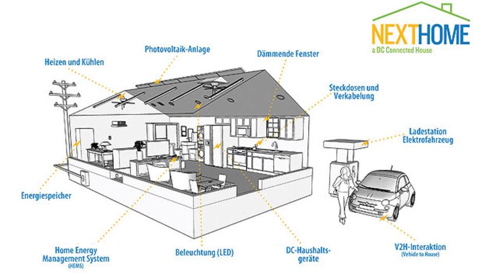 Bild 1. Das NextHome-Mikroversorgungsnetz.