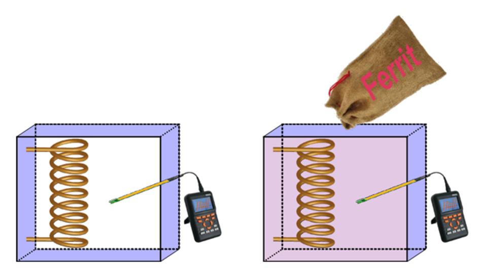 Gedankenexperiment zum Sinn und Unsinn von Magnetfeldgrößen: Die von der Hallsonde gemessene Stärke des Magnetfeldes ist bei gleichem Spulenstrom im rechten Kasten um mehrere Größenordnungen größer als im linken – bei gleichem Wert für das H-Feld. Daher sollte das H-Feld aus allen Sicherheitsnormen herausgenommen werden.