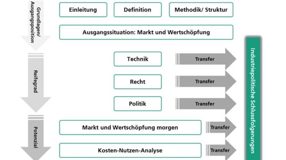 Methodisches Vorgehen des Fraunhofer IAO bei der Studie »Hochautomatisiertes Fahren auf Autobahnen - industriepolitsche Schlussfolgerungen«