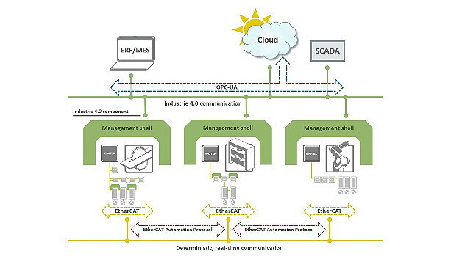 Ziel der Kooperation ist die Erarbeitung einer Schnittstelle, die bestehende Geräte und Maschinen auf Basis der EtherCAT-Kommunikation in eine Industrie-4.0-konforme Kommunikation abbildet.