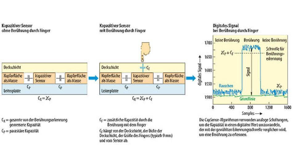 Bild 1. In Systemen zur Berührungserkennung erzeugt die Berührung mit einem Finger eine zusätzliche Kapazität.