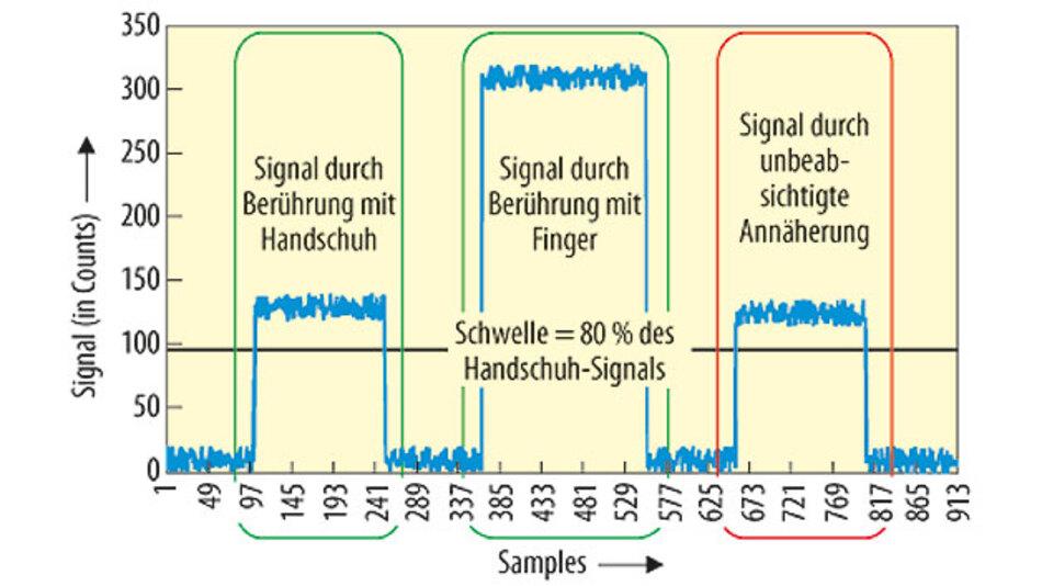 Bild 2. Das digitale Signal bei Berührung mit einem Handschuh, dem bloßen Finger und der Annäherung eines Fingers.