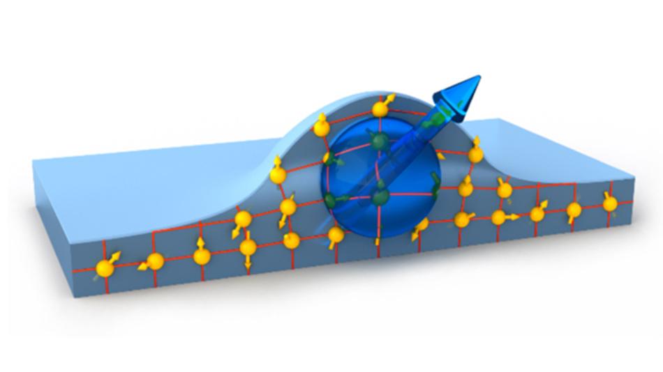 Bild 1: Elektron im Quanten-Punkt, beeinflusst von Kernspins der Umgebung.