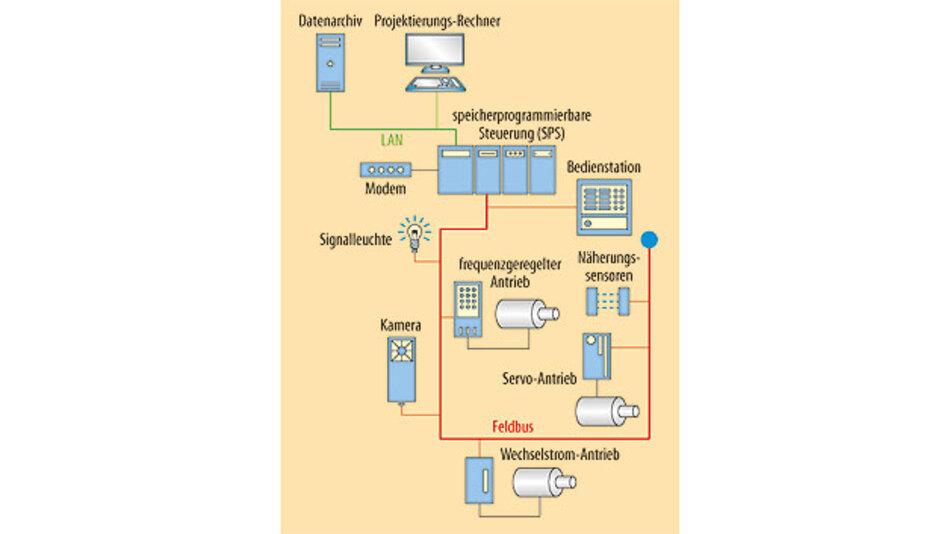 Bild 1. Ein SPS-Knoten stellt einerseits die Verbindung zu einem zentralen Webserver her, ist aber anderseits auch mit vielen Feldgeräten und einen MHI vernetzt.