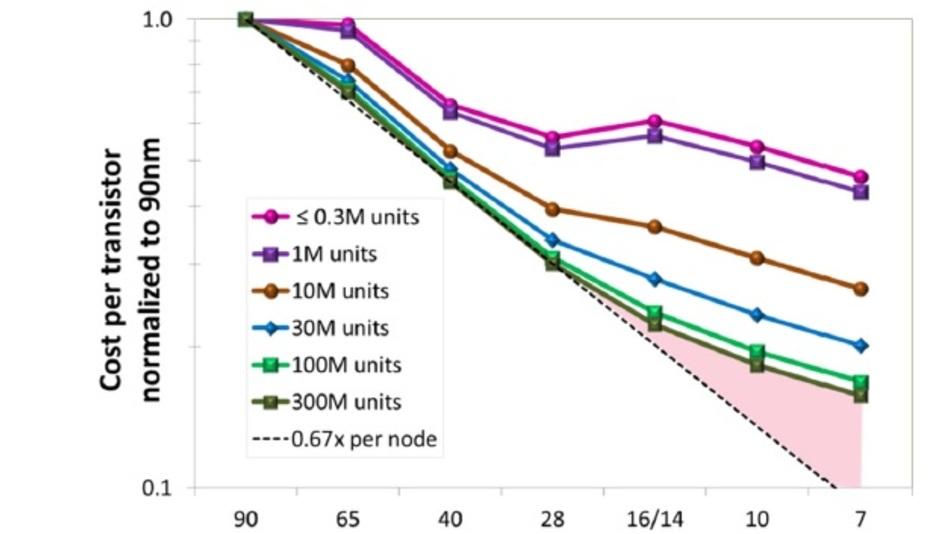 Kosten pro Transistor inklusive Einmalkosten (NRE).