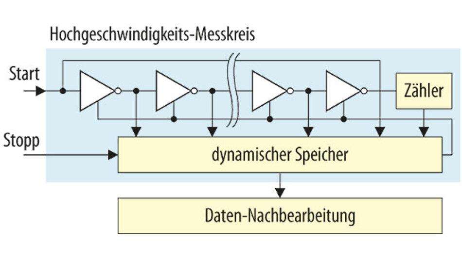 Bild 1: Prinzipieller Aufbau der Basiseinheit eines TDC.