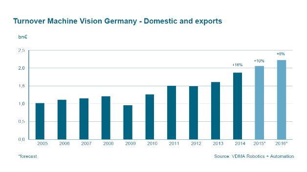 Die Umsatzentwicklung der deutschen Bildverarbeitungs-Branche von 2005 bis 2016 (2015 und 2016: Prognose)