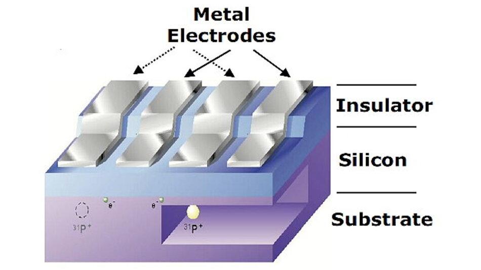Schematischer Aufbau des Silizium-basierten Kane-Quantencomputers