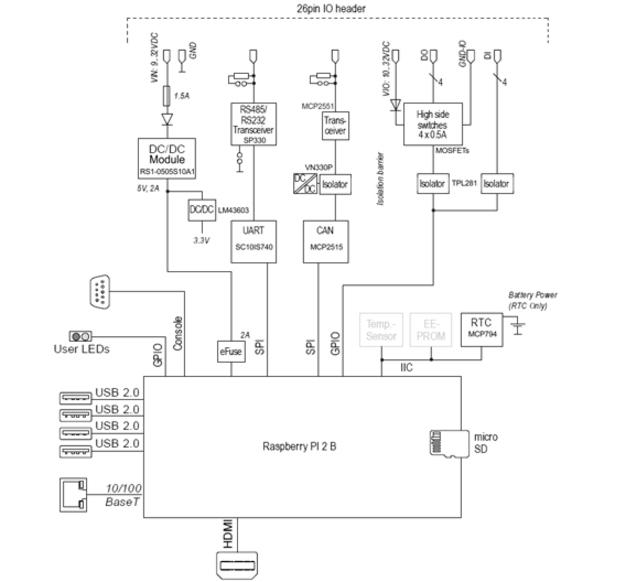 Einplatinen-Computer: Raspberry Pi für Profi-Anwendungen