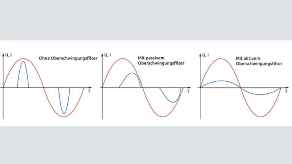 Bild 1: Verlauf des Stroms ohne (oben), mit passiver PFC-Schaltung (Mitte) und aktiver PFC-Schaltung (unten). Eingeprägter Spannungsverlauf (rot) und Stromverlauf (blau)