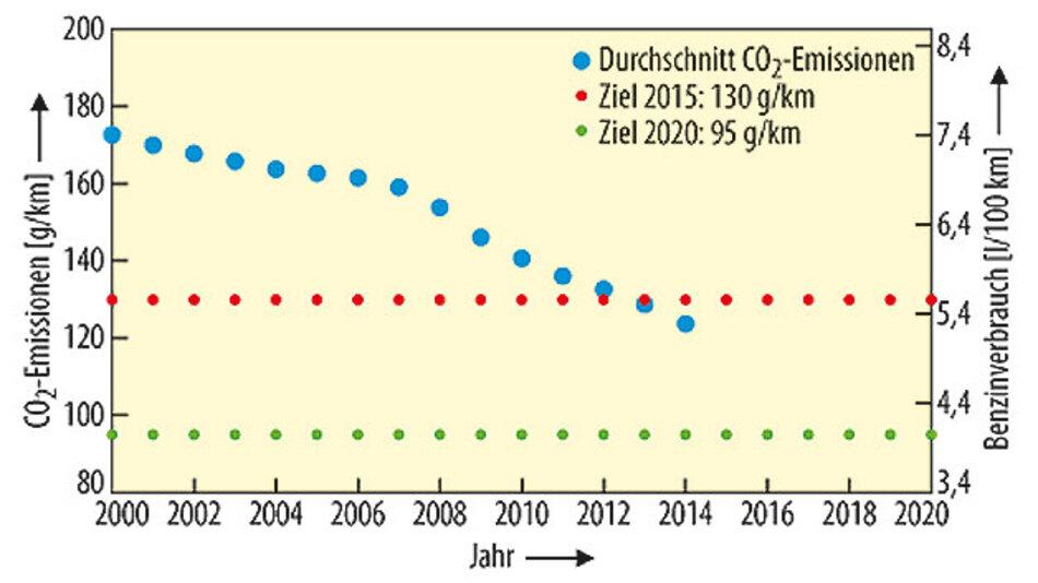 Bild 1. Das für 2015 gesetzte Ziel der EU, die durchschnittlichen Fahrzeug-Emissionen zu verringern, wurde bereits im Jahr 2013 erreicht.