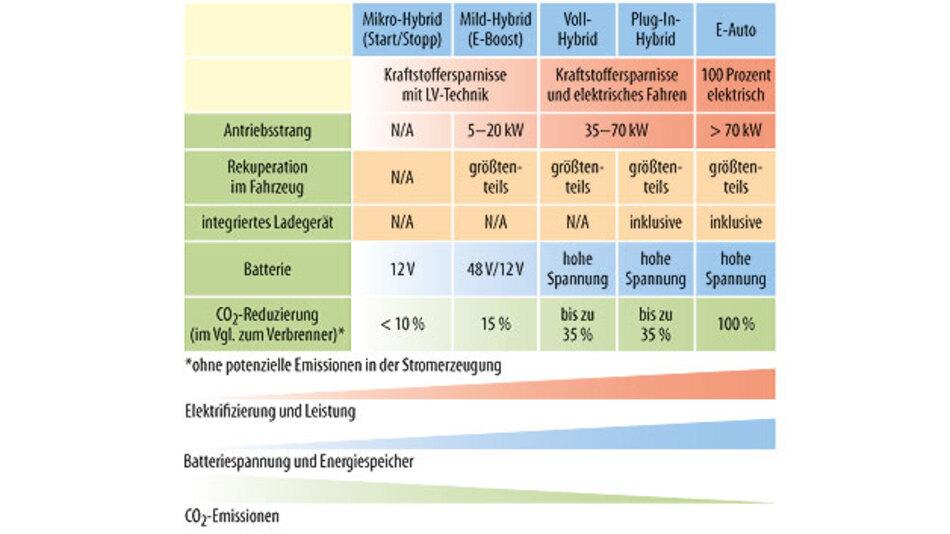 Bild 2. Schematische Darstellung der verschiedenen HEV-Kategorien.