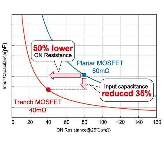 Vom planaren SiC-MOSFET der zweiten Generation zum Trench-SiC-MOSFET der dritten Generation hat sich der Einschaltwiderstand (ON Resistance) halbiert, die Eingangskapazität sinkt um 35 Prozent.