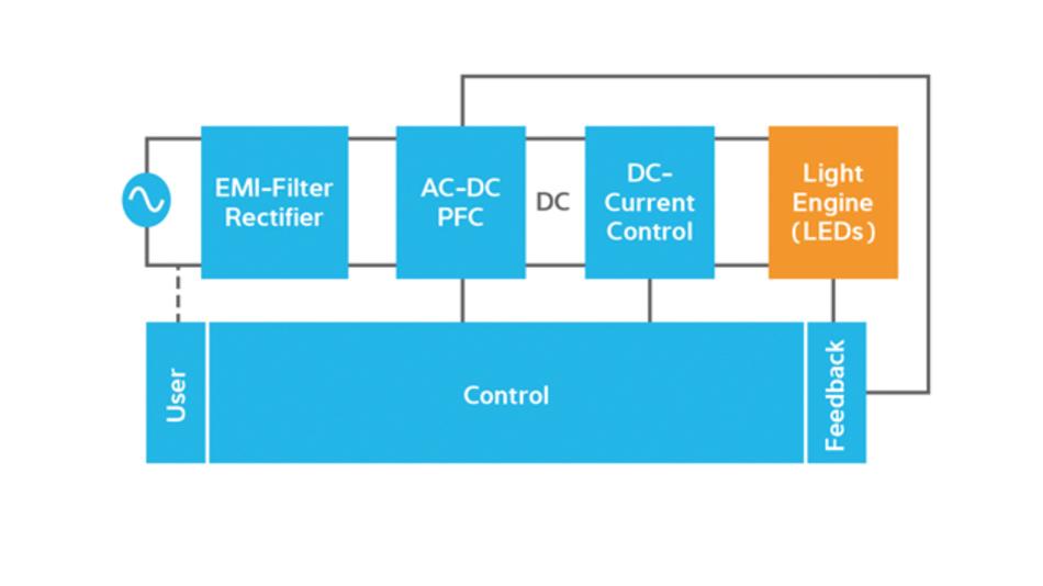 Bild 1: Typische Architektur eines Halbleiter-Beleuchtungssystems