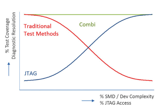 Figure 1: The red line shows the reduction in fault coverage from traditional testers when the amount of SMDs on a PCBA increases. Combining JTAG with traditional testing results in a high test coverage for all types of boards.