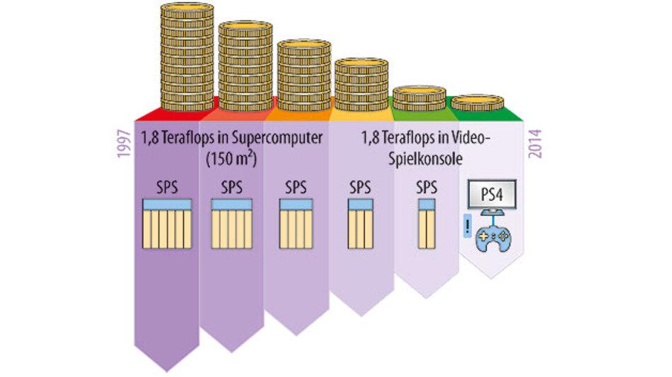 Bild 1. Im Jahr 1997 bot ein Supercomputer nach dem damaligen Stand der Technik eine Performance von 1,8 TeraFLOPS auf 150 m². Heute ist diese Rechenleistung in einer Spielkonsole konzentriert.