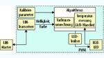 Prinzipschaltbild des RGB-LED-Moduls: Die zur Berechnung der PWM nötigen Kalibrierparameter werden einmalig für jede LED spezifisch ermittelt und in den Mikrocontroller geschrieben.