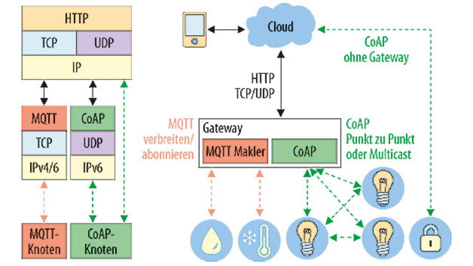 Bild 2. Die beiden Protokolle Message Queuing Telemetry Transport (MQTT) und Constrained Application Protocol (CoAP) unterstützen die Kommunikation von Dingen, wie z.B. Klimasensoren, Leuchten und Sicherheitssensoren, über das Internet in die Cloud und zu mobilen Endgeräten.
