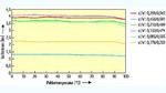 Die Helligkeit der aus Bild 2 bekannten Farborte schwankt nur unmerklich über die Temperatur.