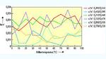Auswertung einer Testmessung zur Farbortstabilität. Für sechs über die x-y-Koordinaten definierte Farborte ändert sich das emittierte Spektrum über den Temperaturbereich kaum.