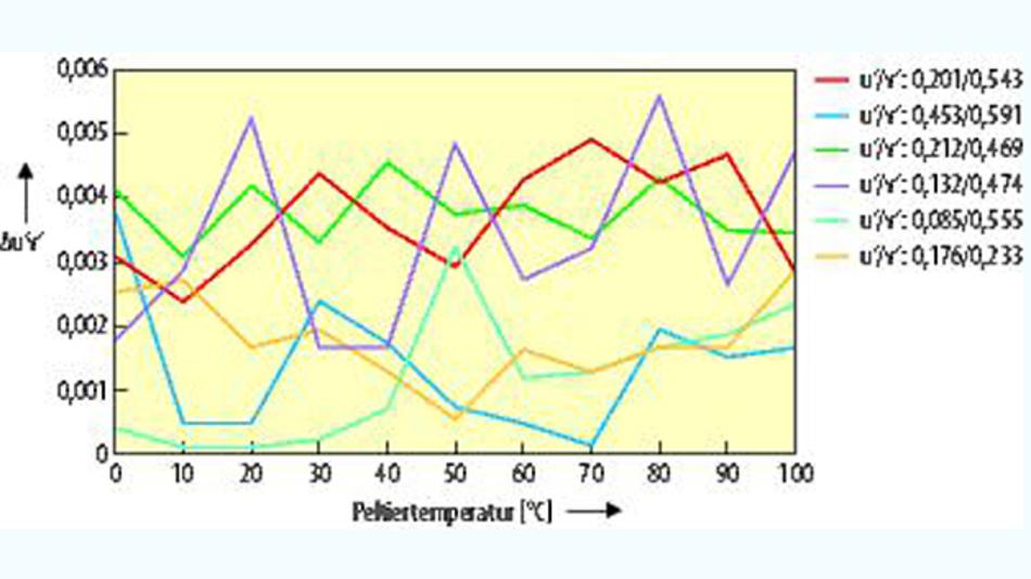 Bild 2. Auswertung einer Testmessung zur Farbortstabilität. Für sechs über die x-y-Koordinaten definierte Farborte ändert sich das emittierte Spektrum über den Temperaturbereich kaum.