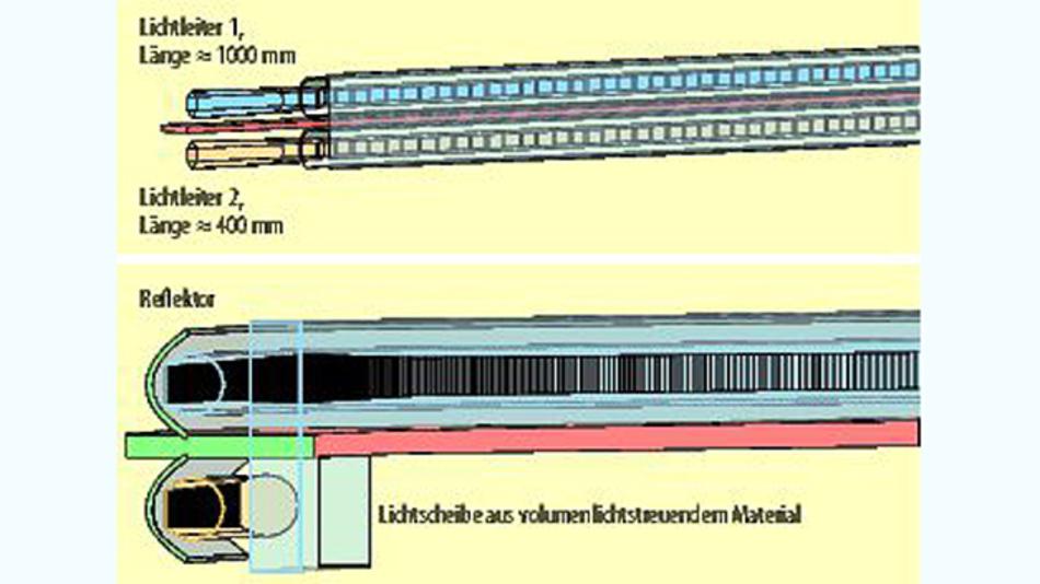 Bild 4. So könnten zwei Optiksysteme für den Pkw-Innenraum aussehen. Sie bestehen jeweils aus einer hexagonalen Mischkammer (oben, links) und gehen dann in einen kreisförmigen Lichtleiter über. Reflektor und Lichtscheibe sind unten vergrößert sichtbar.