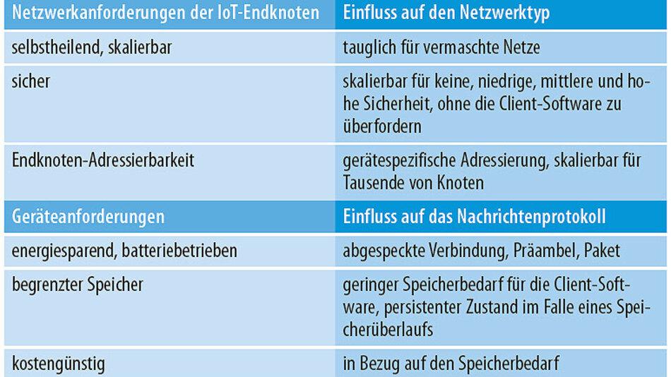 Tabelle 2. An den Betrieb eines Internets der Dinge haben kostengünstige und energiesparende Dinge, wie z.B. energieautarke Funksensorknoten, und die zugehörigen Netzwerke unterschiedliche Anforderungen.
