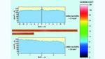 Simulationsergebnis der Leuchtdichteverteilung der beiden Lichtleiter aus Bild 4. Die Homogenität entlang der lateralen Ausdehnung der Lichtleiter und die erzielten ähnlichen Leuchtdichten für beide Lichtleiter ist gut erkennbar.