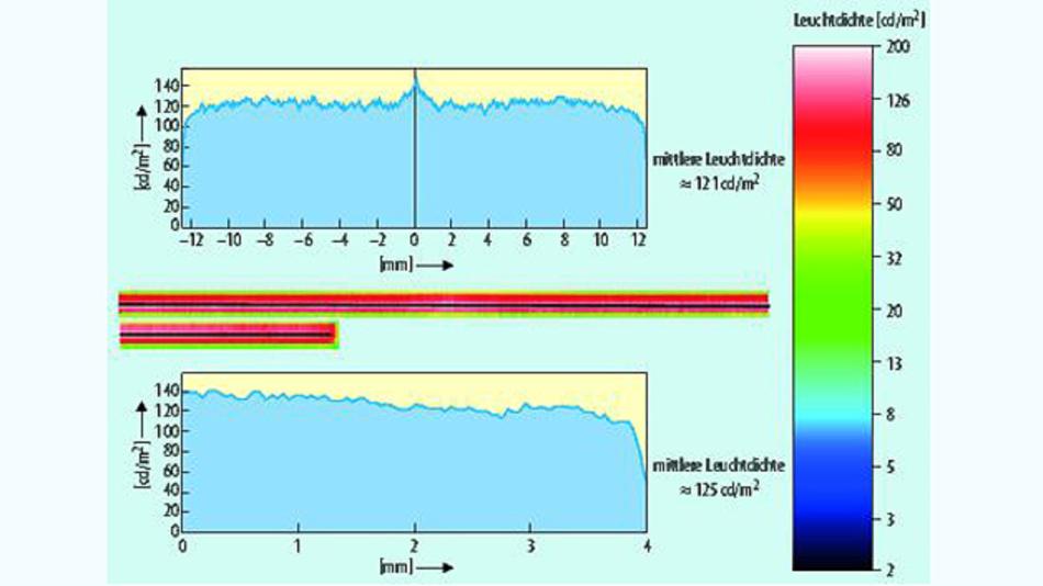 Bild 5. Simulationsergebnis der Leuchtdichteverteilung der beiden Lichtleiter aus Bild 4. Die Homogenität entlang der lateralen Ausdehnung der Lichtleiter und die erzielten ähnlichen Leuchtdichten für beide Lichtleiter ist gut erkennbar.