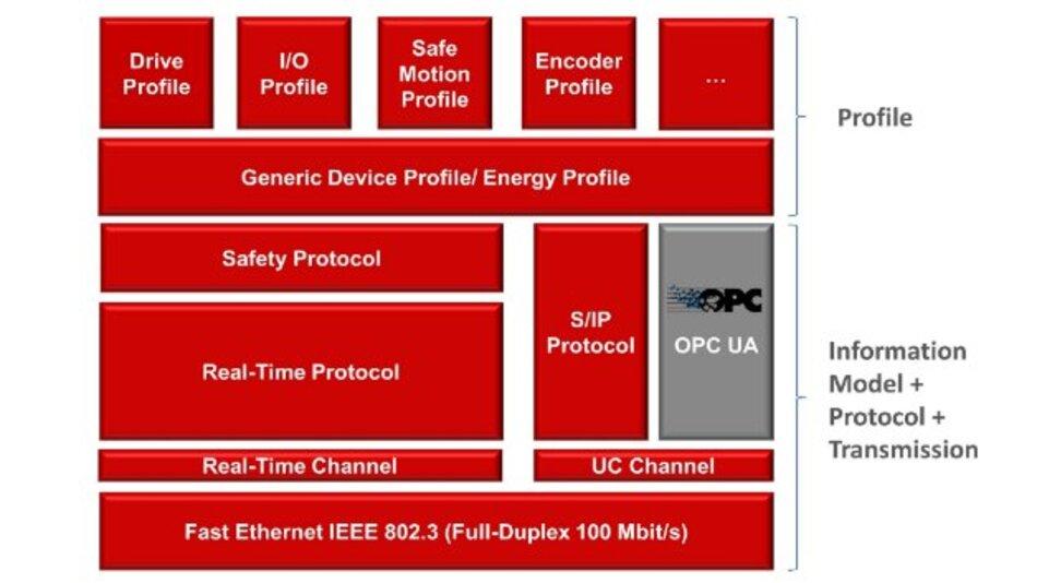 Einordnung von OPC UA in die Sercos-Systemarchitektur