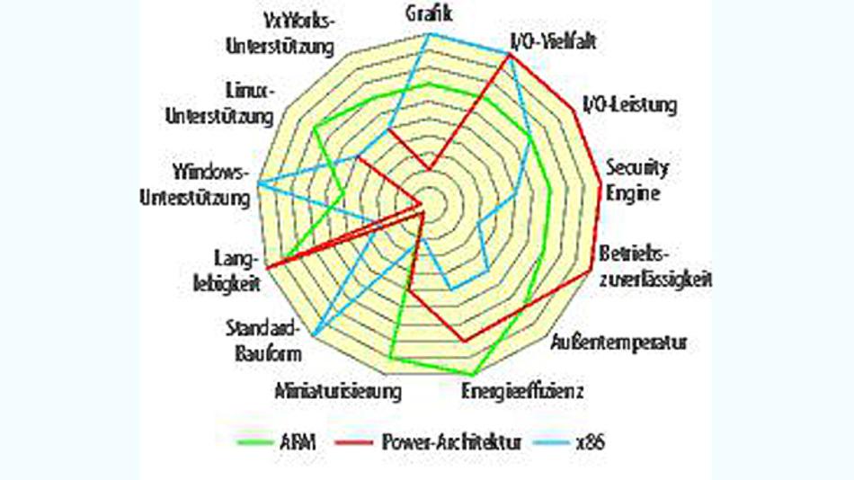 Bild 2. Stärken und Schwächen der verschiedenen Prozessor-Architekturen.